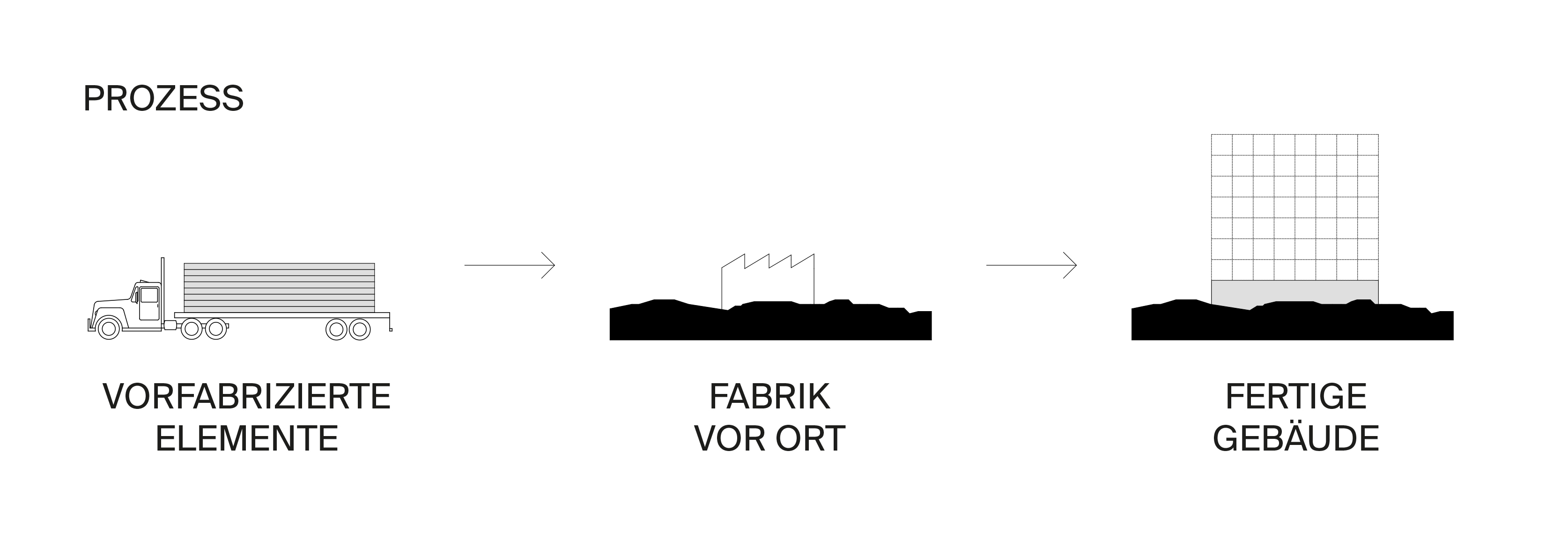 Graphik zum Fertigungsprozess vor Ort