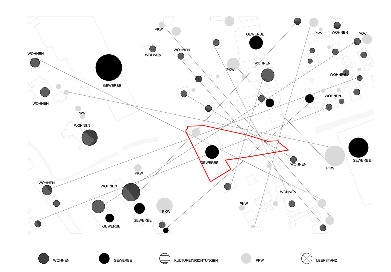 Plan / Diagramm mit Verbindung der Nutzungen in der Umgebung Grundstück Exerzierplatzstraße