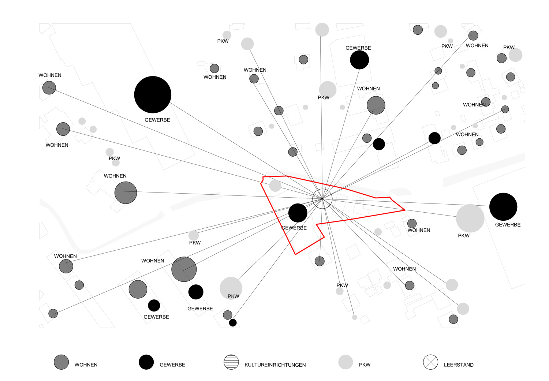 Plan / Diagramm mit Verbindung der Nutzungen über das Grundstück Einfahrt Citypark Fabrikgasse