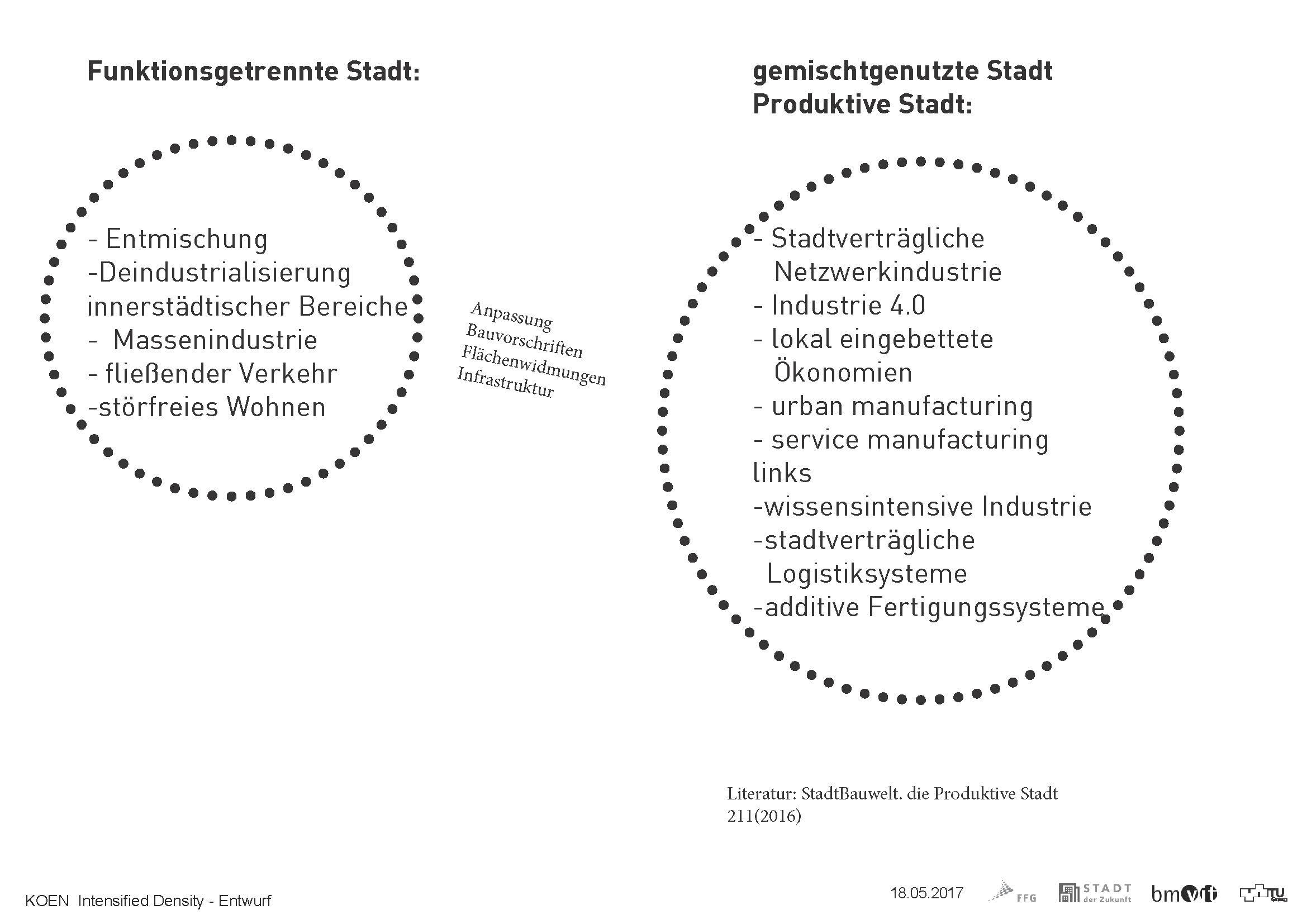 Graphik zur Erläuterung des Unterschieds funktionsgetrennte und produktiven Stadt