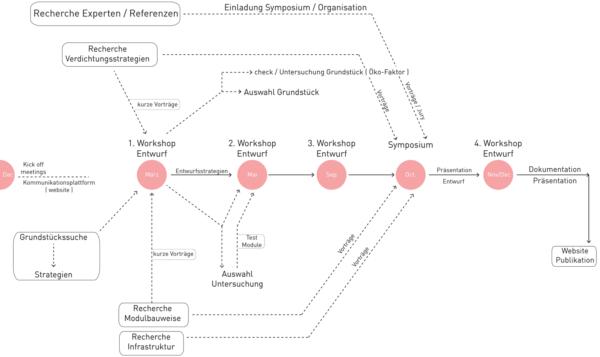 Diagramm zeigt Aufbau / Struktur des Forschungsprojekts