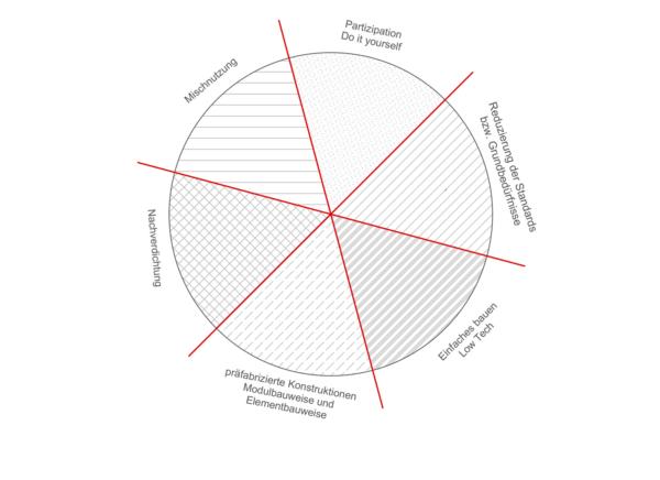 Diagramm mit sechs Strategien